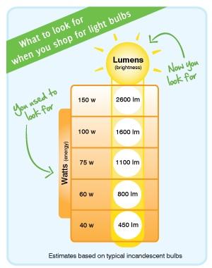 Light-bulb-chart