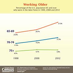 Senior Graphic cb14-ff07_aging_graphic-sm