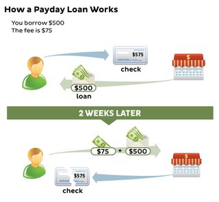 Payday-loan-works