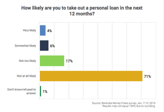 Personal Loan Survey