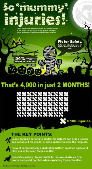 Halloween Infographic2017KDz