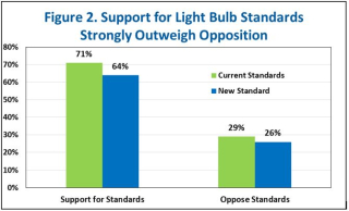 Light-Bulb-Standard-Public-Support