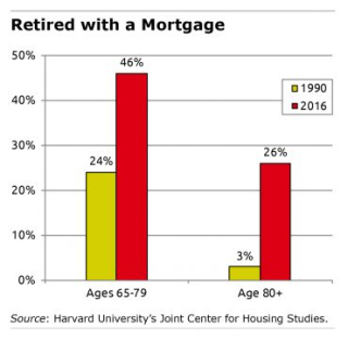 Retirees-with-a-mortgage-370x361