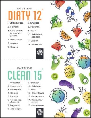 Dirty Dozen and Clean 15 BY EWG copy 2