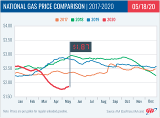 National Gas Price Comparison-2017-2020
