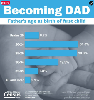 Dad Infographic on Becoming a Dad